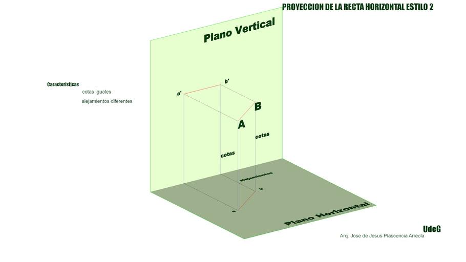 Proyeccion de la recta horizontal