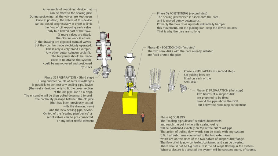 """POSSIBILE IDEA FOR THE POSITIONING OF A CONTAINMENT """"CAP"""" FOR THE OIL SPILL"""