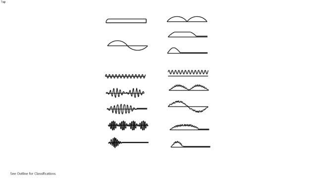 Low voltage generator waves