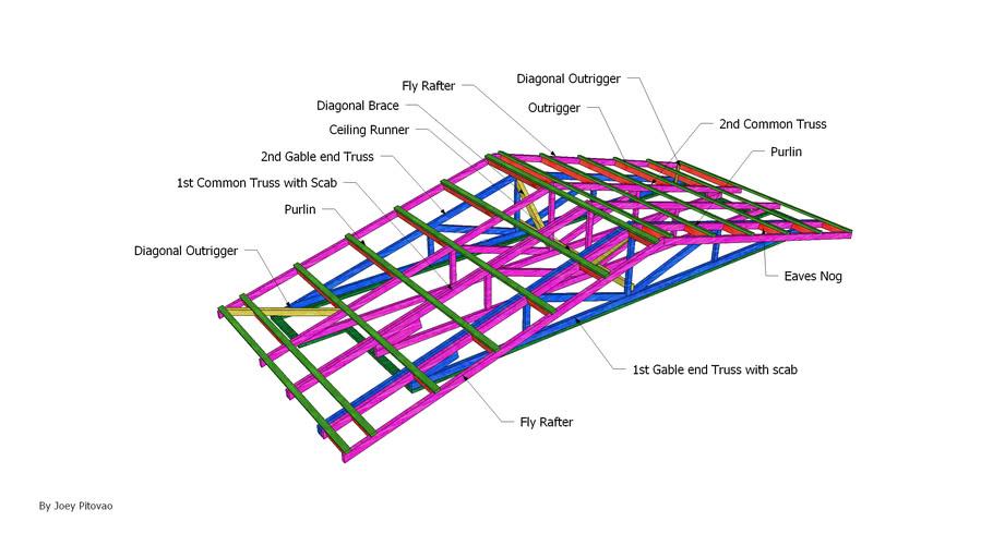 Gable End Truss Roof 3d Warehouse