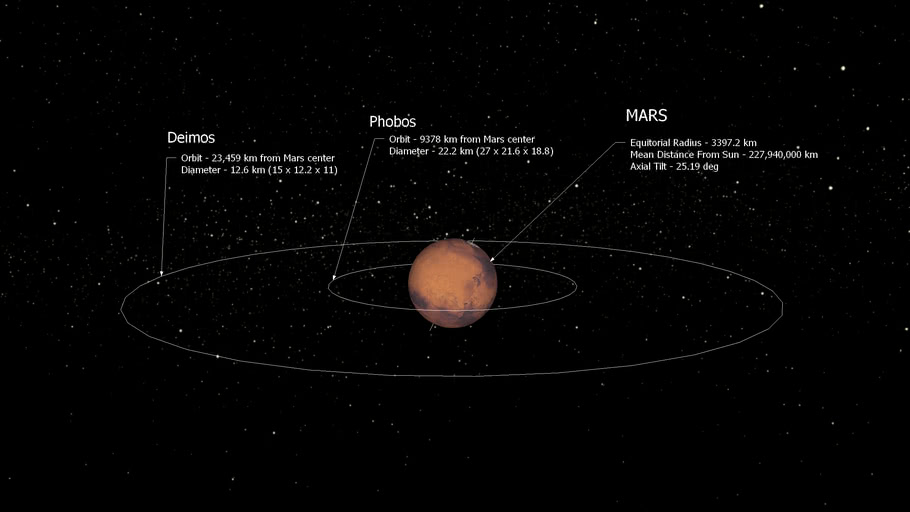 Mars and It's Moons