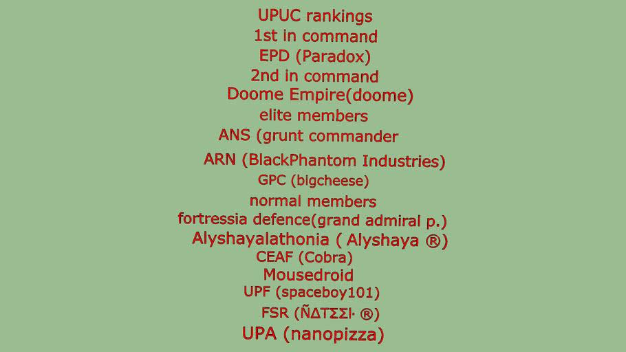 UPUC rankings