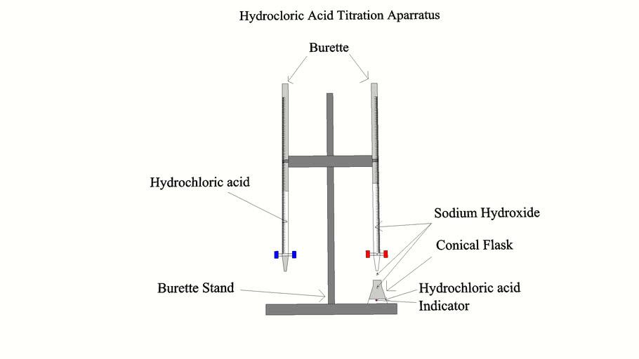 Hydrochloric acid titration